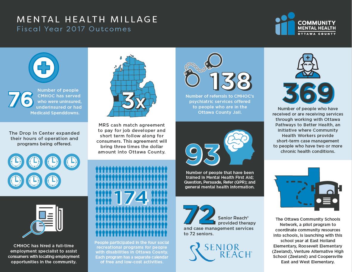 community mental health ottawa county michigan